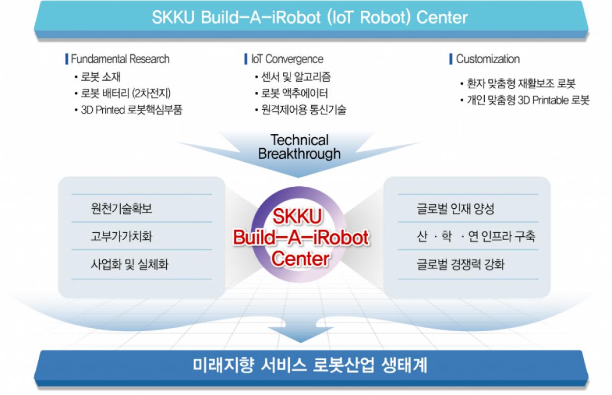 로봇기반기술 연구를 기초로 한 차세대 지능형 로봇기술 융합센터