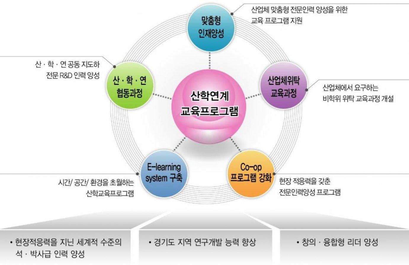 산학협력 연구